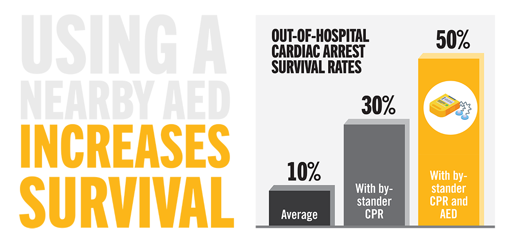 PulsePoint AED Contest Stats Graphic